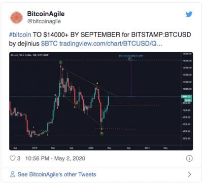 Le Bitcoin à 14 000$ en décembre