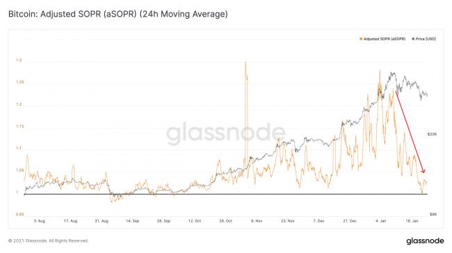 Le Bitcoin va repartir à la hausse