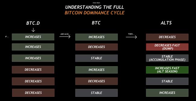 Dominance du Bitcoin vs altseason