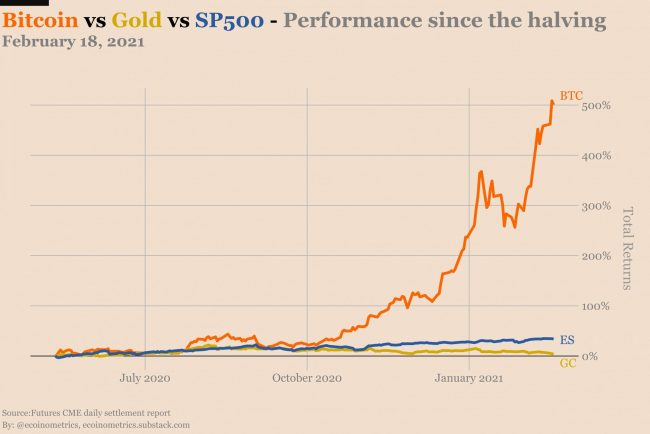 Rendements or (gold) vs bitcoin