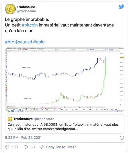 Historique - Le prix du Bitcoin dépasse celui du lingot d'or