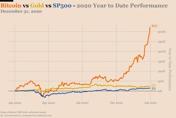 bitcoin-or-sp500