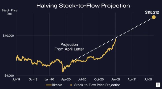 bitcoin-stock-to-flow