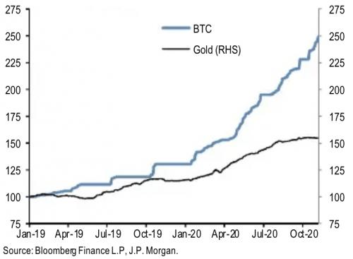 Bitcoin vs ETF sur l'or