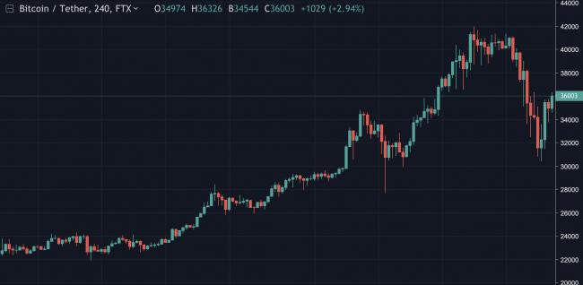 Cours du BTC à la baisse