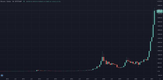 Bull-run du Bitcoin - 6 mois de hausse consécutive pour le BTC