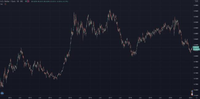Cours dollar contre euro