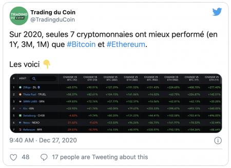 Ces cryptomonnaies plus performantes que le Bitcoin et Ethereum