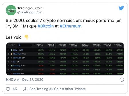 Les meilleures cryptomonnaies de 2020