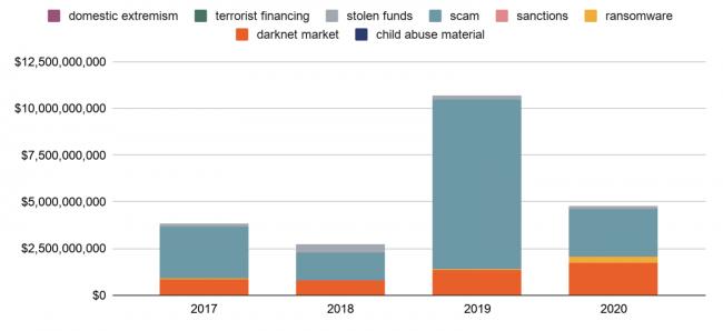 Cryptomonnaies et ransomware