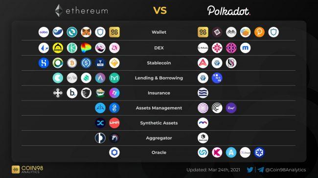 Polkadot - Le réseau des blockchains poursuit son développement