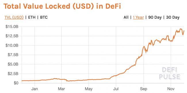 TVL de la DeFi et liquidity mining