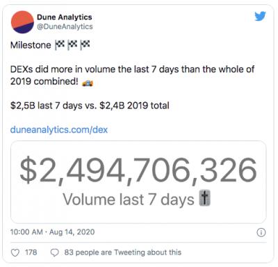 Explosion record du volume des DEXs