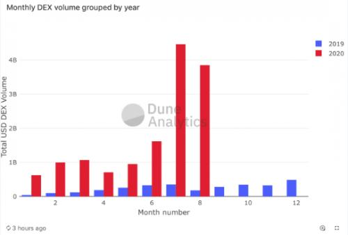 Comparatif DEXs volumes 2019 et 2020