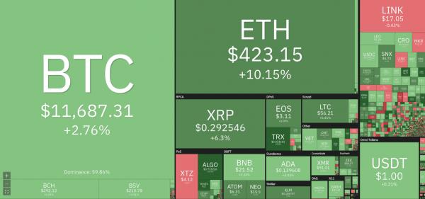 Baisse de la dominance du Bitcoin