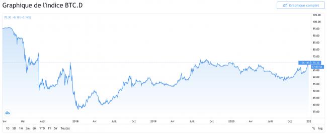 Indice BTC.D dominance du Bitcoin