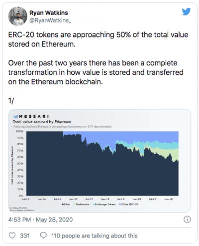 Les jetons erc20 approche de 50% de la valeur détenue sur la blockchain Ethereum