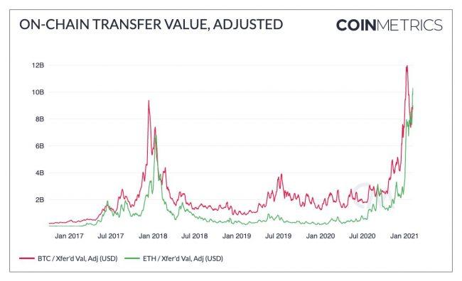 Ethereum dépasse le Bitcoin comme réseau de transfert de valeur