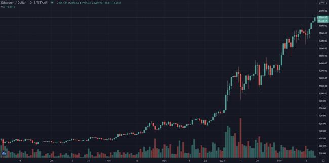 Ethereum (ETH) - Nouvel ATH au-dessus des 2000$