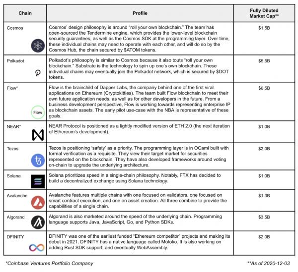 Liste des Ethereum killers potentiels par Coinbase