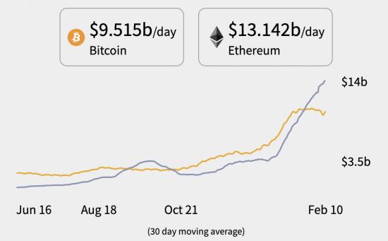 Flippening : Ethereum dépasse le Bitcoin comme réseau de transfert de valeur