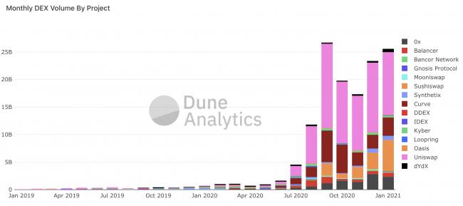 Explosion record des plateformes décentralisées (DEX) en ce début d'année