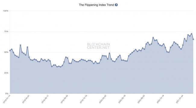 flippening-index-ethereum-bitcoin