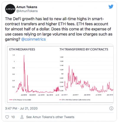 La DeFi fait augmenter les frais sur le réseau Ethereum