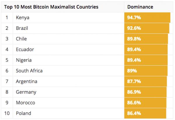 Classement des recherches Google Trends sur le Bitcoin