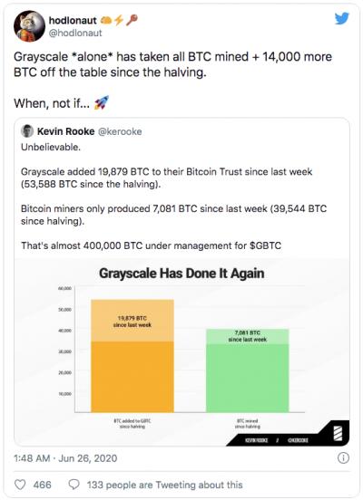 Grayscale achète plus de Bitcoin que ce qui a été miné depuis le halving