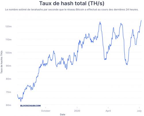 Le hashrate du Bitcoin en forte hausse