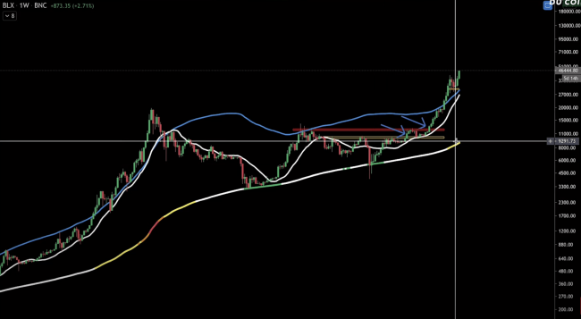 Indicateur MM200 weekly sur le Bitcoin