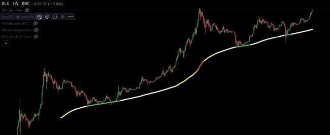 L'indicateur MM200W du Bitcoin