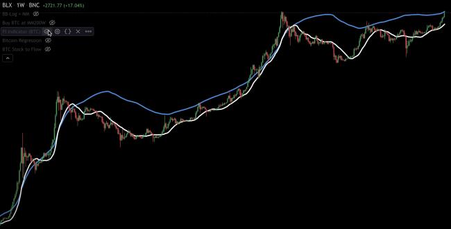 L'indicateur PI du Bitcoin