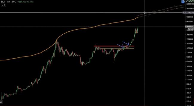 Indicateur Bitcoin Top
