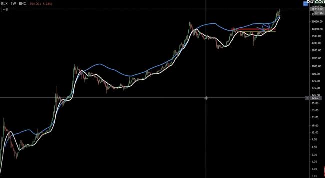 indicateur-pi-bitcoin