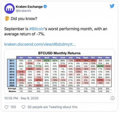 Le mois de septembre n'est pas bon pour le Bitcoin