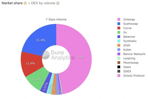 Volume d'échange sur les plateformes décentralisées