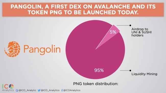 La cryptomonnaie PNG du Pangolin DEX