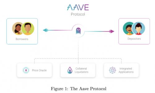 Le protocole Aave