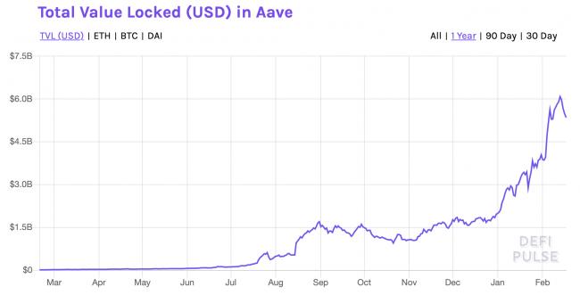 Acheter cryptomonnaie jeton token AAVE