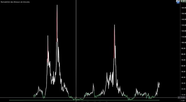 Indice de rentabilité des mineurs de Bitcoin