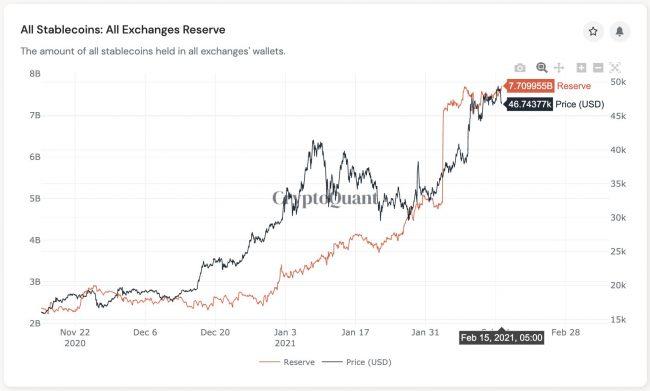Le Bitcoin (BTC) va-t-il franchir la barre des 50 000$