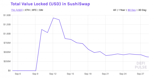 La TVL de la plateforme SushiSwap s'effondre
