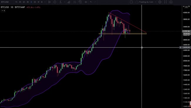 Triangle rectangle baissier pour le Bitcoin BTC