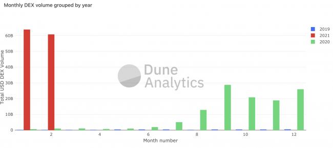 DEXs Ethereum - Une année 2021 de tous les records